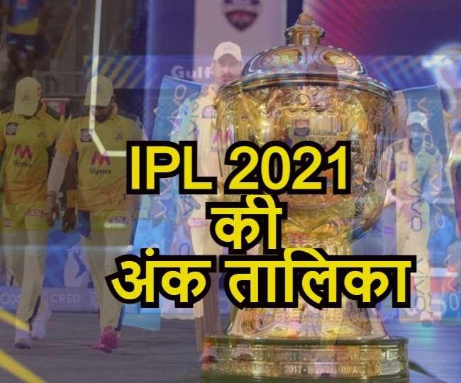 दिल्ली कैपिटल्स की जीत से चेन्नई सुपर किंग्स को हुआ नुकसान, जानें बाकी टीमों का हाल
